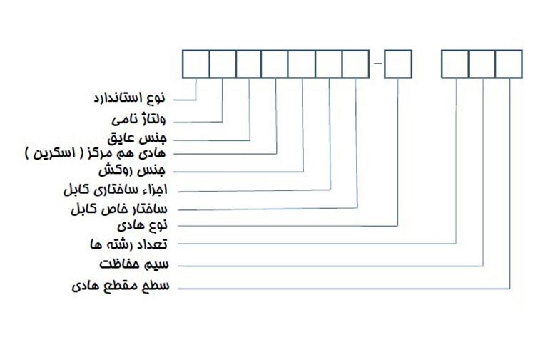 کد گذاری کابل بر اساس cenelec