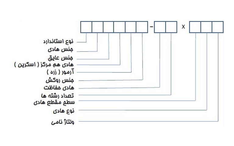 کد گذاری کابل بر اساس vde